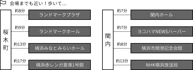 桜木町駅、関内駅、各駅からの会場までのアクセス